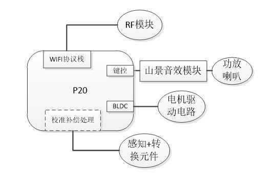 P20芯片方案