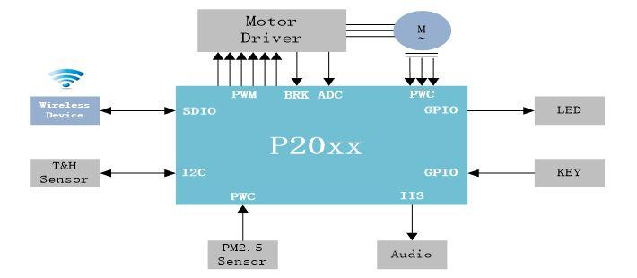 P20 空气净化器控制系统框图